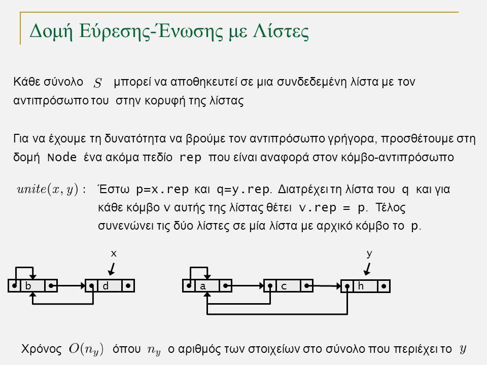 Δομή Εύρεσης-Ένωσης με Λίστες Κάθε σύνολο μπορεί να αποθηκευτεί σε μια συνδεδεμένη λίστα με τον αντιπρόσωπο του στην κορυφή της λίστας Έστω p=x.rep και q=y.rep.