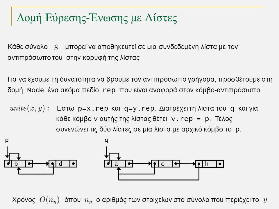 Δομή Εύρεσης-Ένωσης με Λίστες Κάθε σύνολο μπορεί να αποθηκευτεί σε μια συνδεδεμένη λίστα με τον αντιπρόσωπο του στην κορυφή της λίστας Χρόνος όπου ο αριθμός των στοιχείων στo σύνολο που περιέχει το bdac p h q Έστω p=x.rep και q=y.rep.