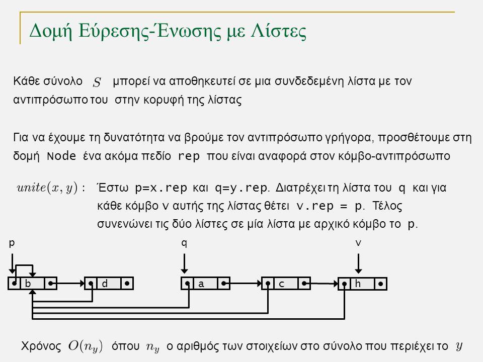 Δομή Εύρεσης-Ένωσης με Λίστες Κάθε σύνολο μπορεί να αποθηκευτεί σε μια συνδεδεμένη λίστα με τον αντιπρόσωπο του στην κορυφή της λίστας Χρόνος όπου ο αριθμός των στοιχείων στo σύνολο που περιέχει το bdac p h qv Έστω p=x.rep και q=y.rep.