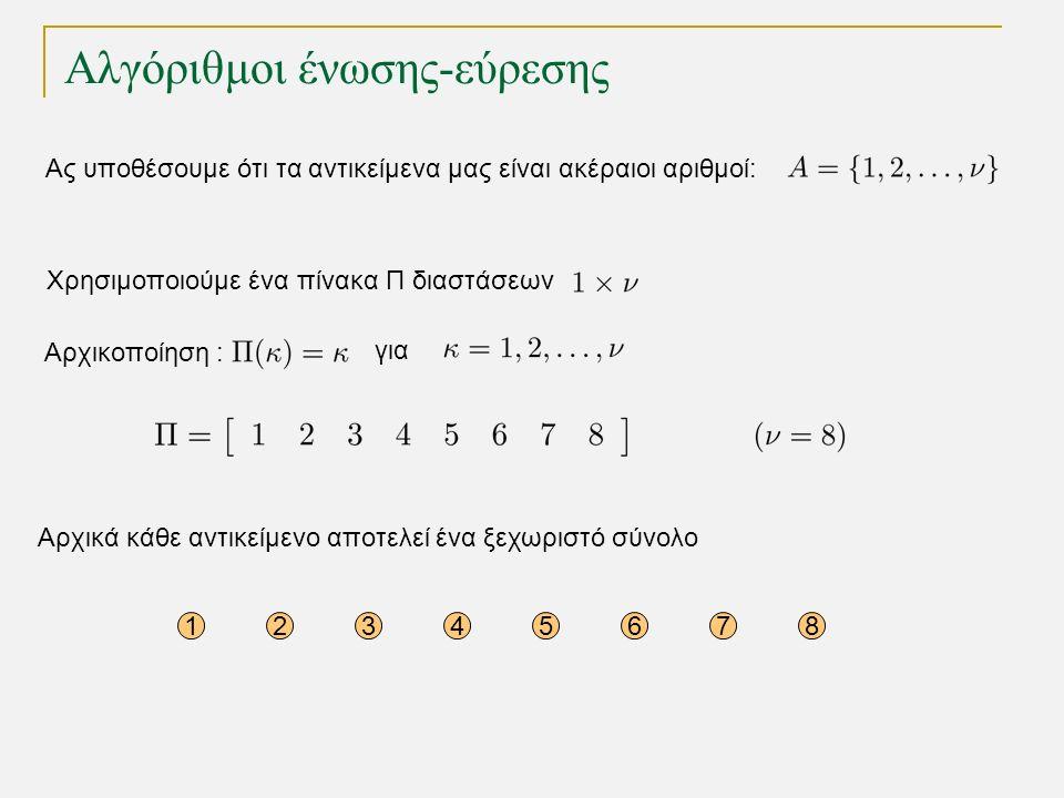 Αλγόριθμοι ένωσης-εύρεσης Ας υποθέσουμε ότι τα αντικείμενα μας είναι ακέραιοι αριθμοί: Αρχικά κάθε αντικείμενο αποτελεί ένα ξεχωριστό σύνολο 12345678 Χρησιμοποιούμε ένα πίνακα Π διαστάσεων για Αρχικοποίηση :