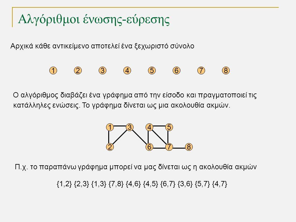 Αλγόριθμοι ένωσης-εύρεσης Αρχικά κάθε αντικείμενο αποτελεί ένα ξεχωριστό σύνολο 12345678 15 68 4 72 3 Ο αλγόριθμος διαβάζει ένα γράφημα από την είσοδο και πραγματοποιεί τις κατάλληλες ενώσεις.
