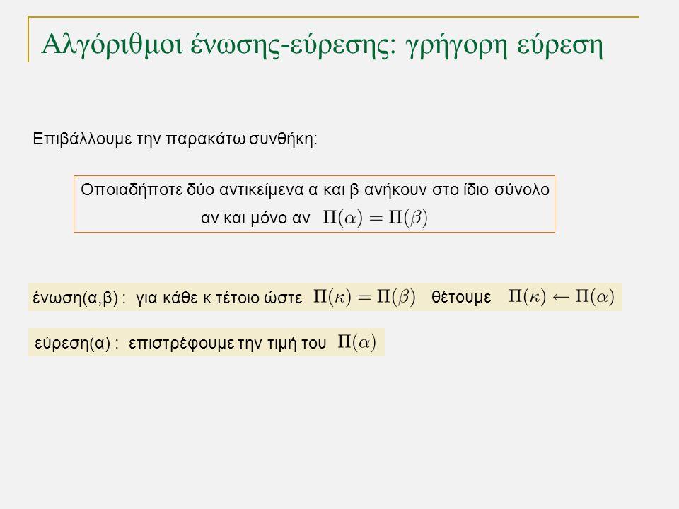 Αλγόριθμοι ένωσης-εύρεσης: γρήγορη εύρεση Οποιαδήποτε δύο αντικείμενα α και β ανήκουν στο ίδιο σύνολο Επιβάλλουμε την παρακάτω συνθήκη: αν και μόνο αν ένωση(α,β) : για κάθε κ τέτοιο ώστε θέτουμε εύρεση(α) : επιστρέφουμε την τιμή του