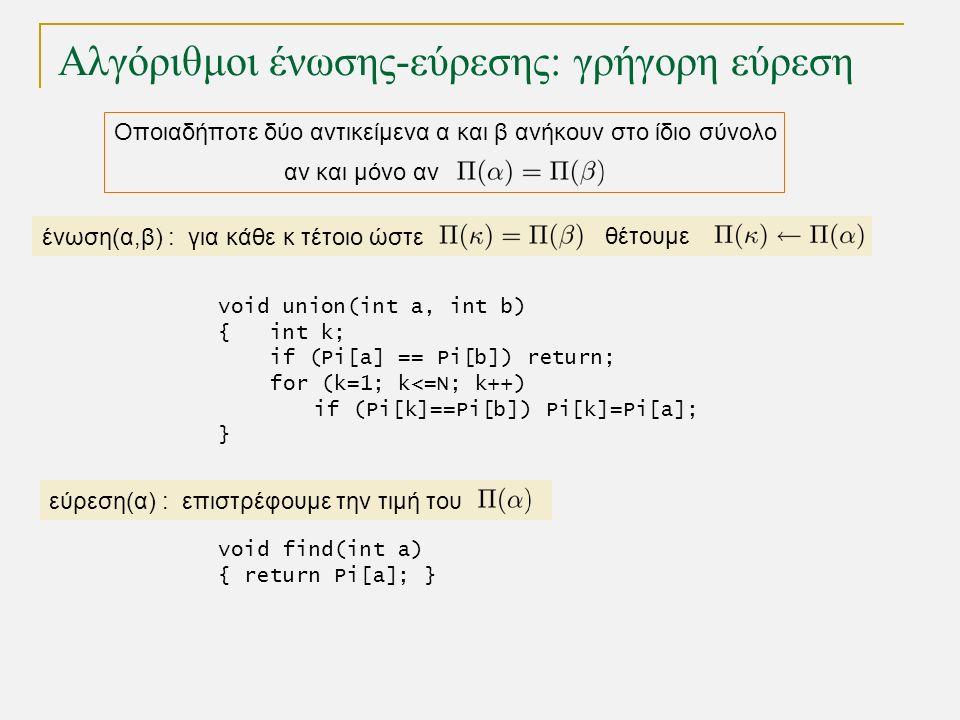 Αλγόριθμοι ένωσης-εύρεσης: γρήγορη εύρεση Οποιαδήποτε δύο αντικείμενα α και β ανήκουν στο ίδιο σύνολο αν και μόνο αν ένωση(α,β) : για κάθε κ τέτοιο ώστε θέτουμε εύρεση(α) : επιστρέφουμε την τιμή του void union(int a, int b) { int k; if (Pi[a] == Pi[b]) return; for (k=1; k<=N; k++) if (Pi[k]==Pi[b]) Pi[k]=Pi[a]; } void find(int a) { return Pi[a]; }