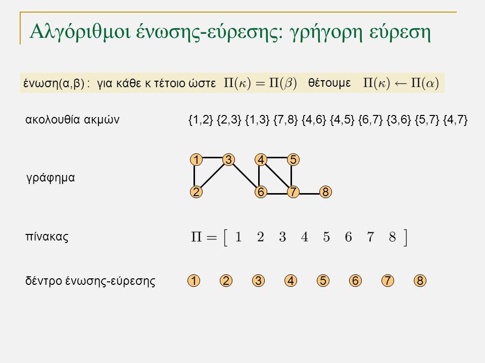 Αλγόριθμοι ένωσης-εύρεσης: γρήγορη εύρεση ένωση(α,β) : για κάθε κ τέτοιο ώστε θέτουμε 15 68 12345678 4 72 3 γράφημα δέντρο ένωσης-εύρεσης πίνακας {1,2} {2,3} {1,3} {7,8} {4,6} {4,5} {6,7} {3,6} {5,7} {4,7}ακολουθία ακμών