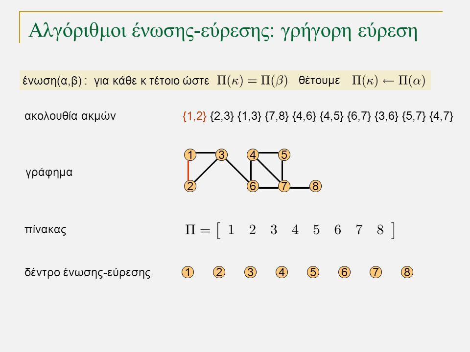 Αλγόριθμοι ένωσης-εύρεσης: γρήγορη εύρεση 15 68 12345678 4 72 3 γράφημα δέντρο ένωσης-εύρεσης πίνακας ένωση(α,β) : για κάθε κ τέτοιο ώστε θέτουμε {1,2} {2,3} {1,3} {7,8} {4,6} {4,5} {6,7} {3,6} {5,7} {4,7}ακολουθία ακμών