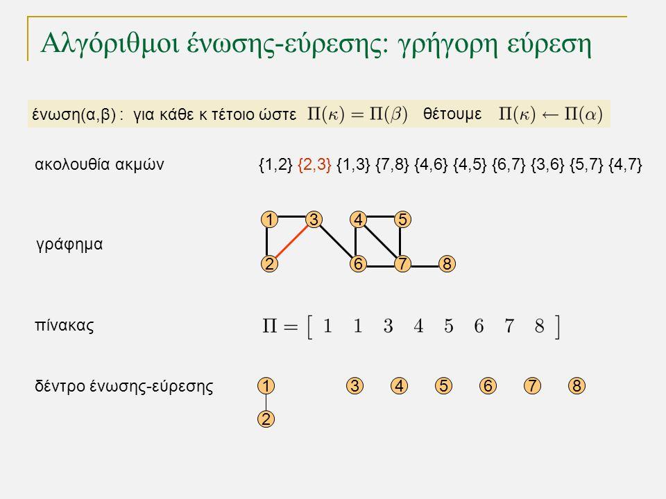 Αλγόριθμοι ένωσης-εύρεσης: γρήγορη εύρεση 15 68 1 2 345678 4 72 3 γράφημα δέντρο ένωσης-εύρεσης πίνακας ένωση(α,β) : για κάθε κ τέτοιο ώστε θέτουμε {1,2} {2,3} {1,3} {7,8} {4,6} {4,5} {6,7} {3,6} {5,7} {4,7}ακολουθία ακμών