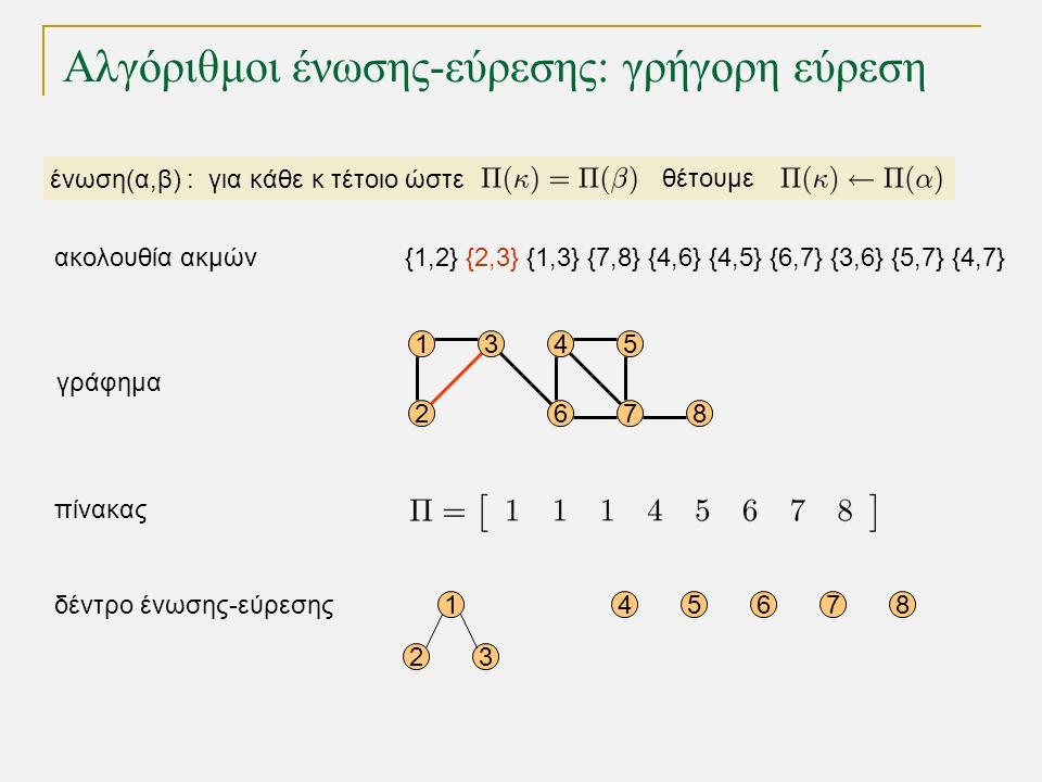 Αλγόριθμοι ένωσης-εύρεσης: γρήγορη εύρεση 15 68 1 23 45678 4 72 3 γράφημα δέντρο ένωσης-εύρεσης πίνακας ένωση(α,β) : για κάθε κ τέτοιο ώστε θέτουμε {1,2} {2,3} {1,3} {7,8} {4,6} {4,5} {6,7} {3,6} {5,7} {4,7}ακολουθία ακμών
