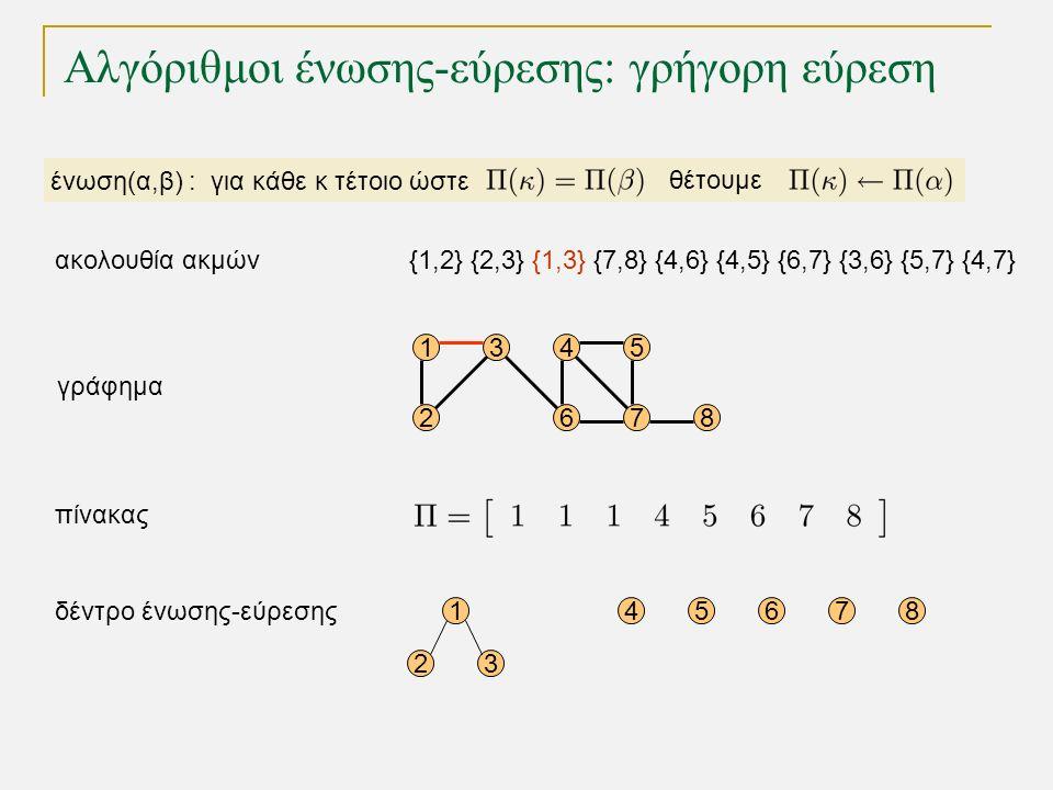 Αλγόριθμοι ένωσης-εύρεσης: γρήγορη εύρεση 15 68 4 72 3 γράφημα 1 23 45678 δέντρο ένωσης-εύρεσης πίνακας ένωση(α,β) : για κάθε κ τέτοιο ώστε θέτουμε {1,2} {2,3} {1,3} {7,8} {4,6} {4,5} {6,7} {3,6} {5,7} {4,7}ακολουθία ακμών