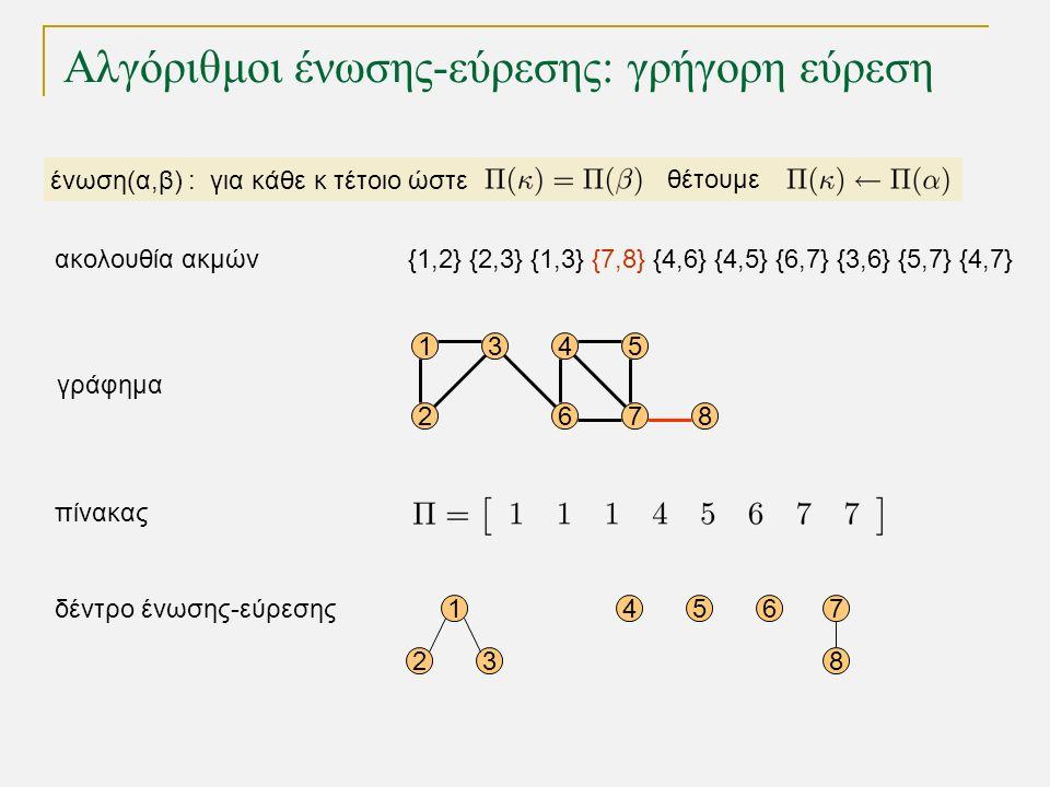 Αλγόριθμοι ένωσης-εύρεσης: γρήγορη εύρεση 15 68 4 72 3 γράφημα 1 23 456 δέντρο ένωσης-εύρεσης πίνακας 7 8 ένωση(α,β) : για κάθε κ τέτοιο ώστε θέτουμε {1,2} {2,3} {1,3} {7,8} {4,6} {4,5} {6,7} {3,6} {5,7} {4,7}ακολουθία ακμών