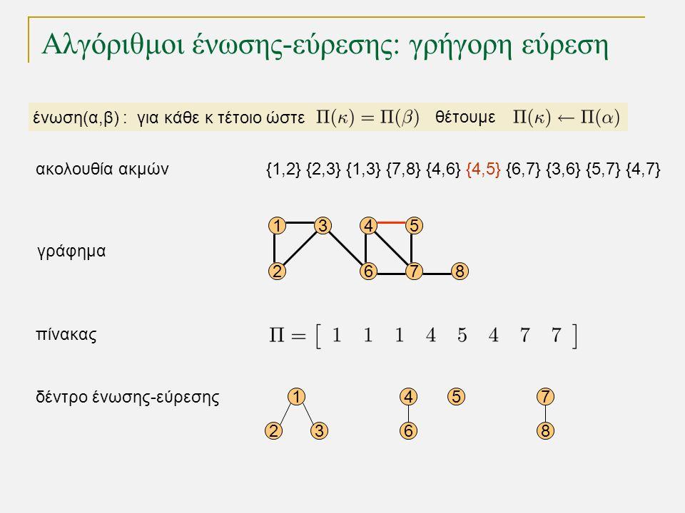 Αλγόριθμοι ένωσης-εύρεσης: γρήγορη εύρεση 15 68 4 72 3 γράφημα 1 23 5 δέντρο ένωσης-εύρεσης πίνακας 7 8 4 6 ένωση(α,β) : για κάθε κ τέτοιο ώστε θέτουμε {1,2} {2,3} {1,3} {7,8} {4,6} {4,5} {6,7} {3,6} {5,7} {4,7}ακολουθία ακμών