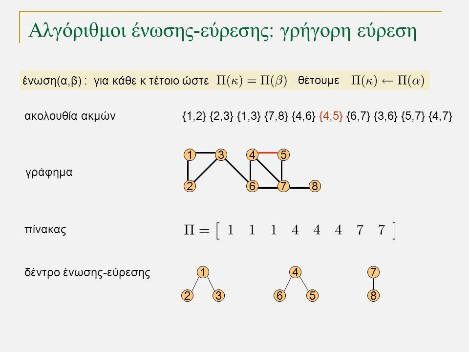 Αλγόριθμοι ένωσης-εύρεσης: γρήγορη εύρεση 15 68 4 72 3 γράφημα 1 235 δέντρο ένωσης-εύρεσης πίνακας 7 8 4 6 ένωση(α,β) : για κάθε κ τέτοιο ώστε θέτουμε {1,2} {2,3} {1,3} {7,8} {4,6} {4,5} {6,7} {3,6} {5,7} {4,7}ακολουθία ακμών
