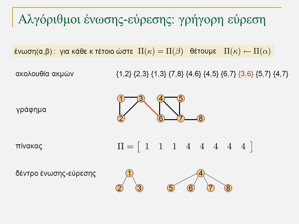 Αλγόριθμοι ένωσης-εύρεσης: γρήγορη εύρεση 15 68 4 72 3 γράφημα 1 23 δέντρο ένωσης-εύρεσης πίνακας 4 5678 ένωση(α,β) : για κάθε κ τέτοιο ώστε θέτουμε {1,2} {2,3} {1,3} {7,8} {4,6} {4,5} {6,7} {3,6} {5,7} {4,7}ακολουθία ακμών