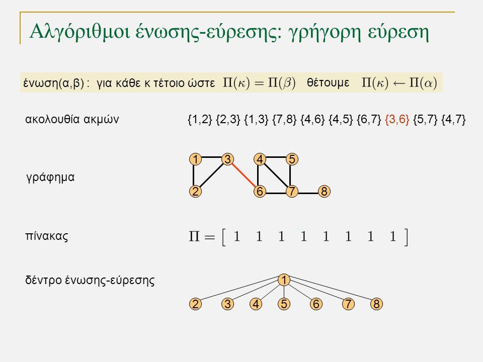 Αλγόριθμοι ένωσης-εύρεσης: γρήγορη εύρεση 15 68 4 72 3 γράφημα δέντρο ένωσης-εύρεσης πίνακας 1 2345678 ένωση(α,β) : για κάθε κ τέτοιο ώστε θέτουμε {1,2} {2,3} {1,3} {7,8} {4,6} {4,5} {6,7} {3,6} {5,7} {4,7}ακολουθία ακμών