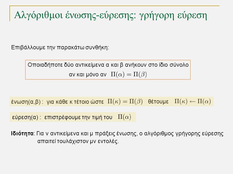 Αλγόριθμοι ένωσης-εύρεσης: γρήγορη εύρεση Οποιαδήποτε δύο αντικείμενα α και β ανήκουν στο ίδιο σύνολο Επιβάλλουμε την παρακάτω συνθήκη: αν και μόνο αν ένωση(α,β) : για κάθε κ τέτοιο ώστε θέτουμε εύρεση(α) : επιστρέφουμε την τιμή του Ιδιότητα: Για ν αντικείμενα και μ πράξεις ένωσης, ο αλγόριθμος γρήγορης εύρεσης απαιτεί τουλάχιστον μν εντολές.