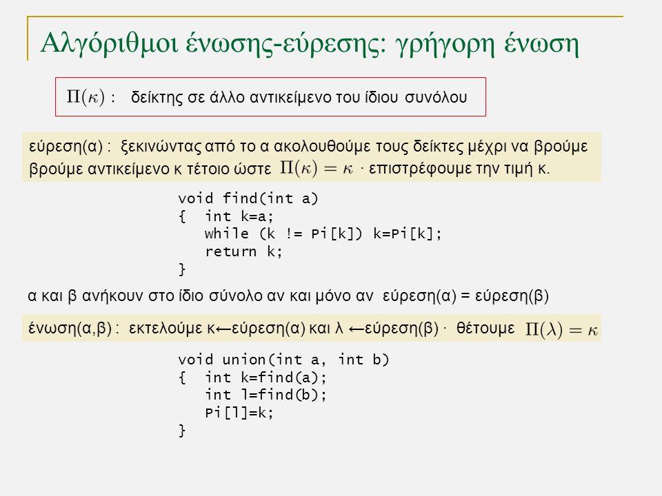 Αλγόριθμοι ένωσης-εύρεσης: γρήγορη ένωση δείκτης σε άλλο αντικείμενο του ίδιου συνόλου εύρεση(α) : ξεκινώντας από το α ακολουθούμε τους δείκτες μέχρι να βρούμε βρούμε αντικείμενο κ τέτοιο ώστε · επιστρέφουμε την τιμή κ.