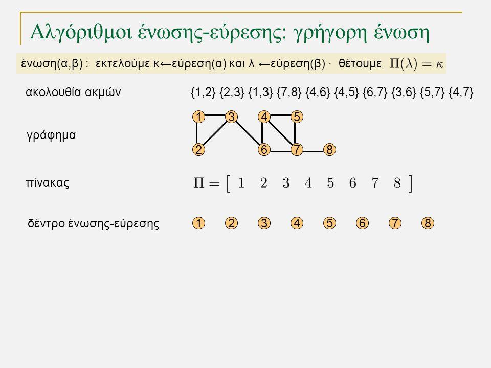 15 68 12345678 4 72 3 γράφημα δέντρο ένωσης-εύρεσης ένωση(α,β) : εκτελούμε κ←εύρεση(α) και λ ←εύρεση(β) · θέτουμε πίνακας Αλγόριθμοι ένωσης-εύρεσης: γρήγορη ένωση {1,2} {2,3} {1,3} {7,8} {4,6} {4,5} {6,7} {3,6} {5,7} {4,7}ακολουθία ακμών