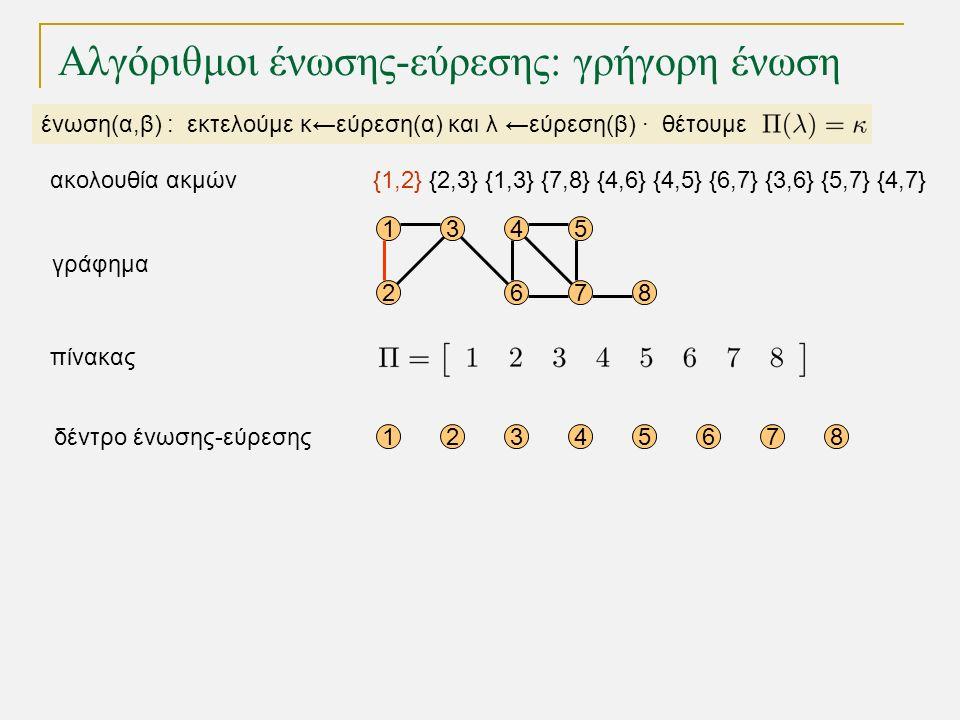 15 68 12345678 4 72 3 γράφημα δέντρο ένωσης-εύρεσης πίνακας Αλγόριθμοι ένωσης-εύρεσης: γρήγορη ένωση ένωση(α,β) : εκτελούμε κ←εύρεση(α) και λ ←εύρεση(β) · θέτουμε {1,2} {2,3} {1,3} {7,8} {4,6} {4,5} {6,7} {3,6} {5,7} {4,7}ακολουθία ακμών