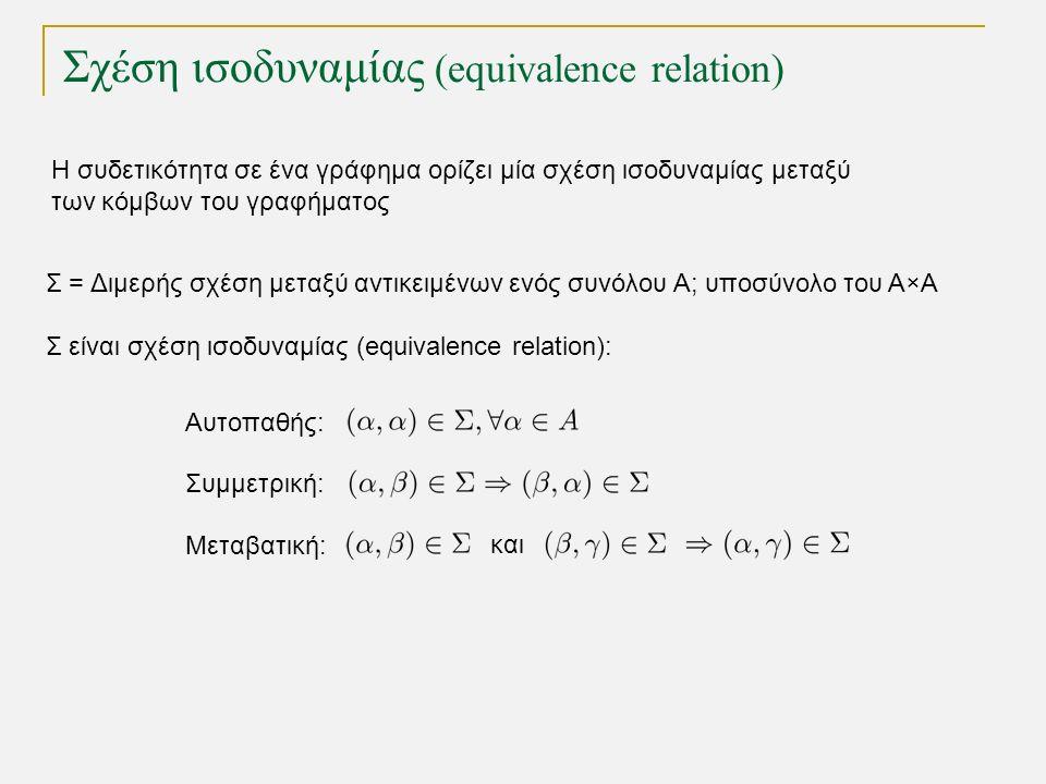 Η συδετικότητα σε ένα γράφημα ορίζει μία σχέση ισοδυναμίας μεταξύ των κόμβων του γραφήματος Σ = Διμερής σχέση μεταξύ αντικειμένων ενός συνόλου Α; υποσύνολο του Α×Α Σ είναι σχέση ισοδυναμίας (equivalence relation): Αυτοπαθής: Συμμετρική: Μεταβατική: και Σχέση ισοδυναμίας (equivalence relation)