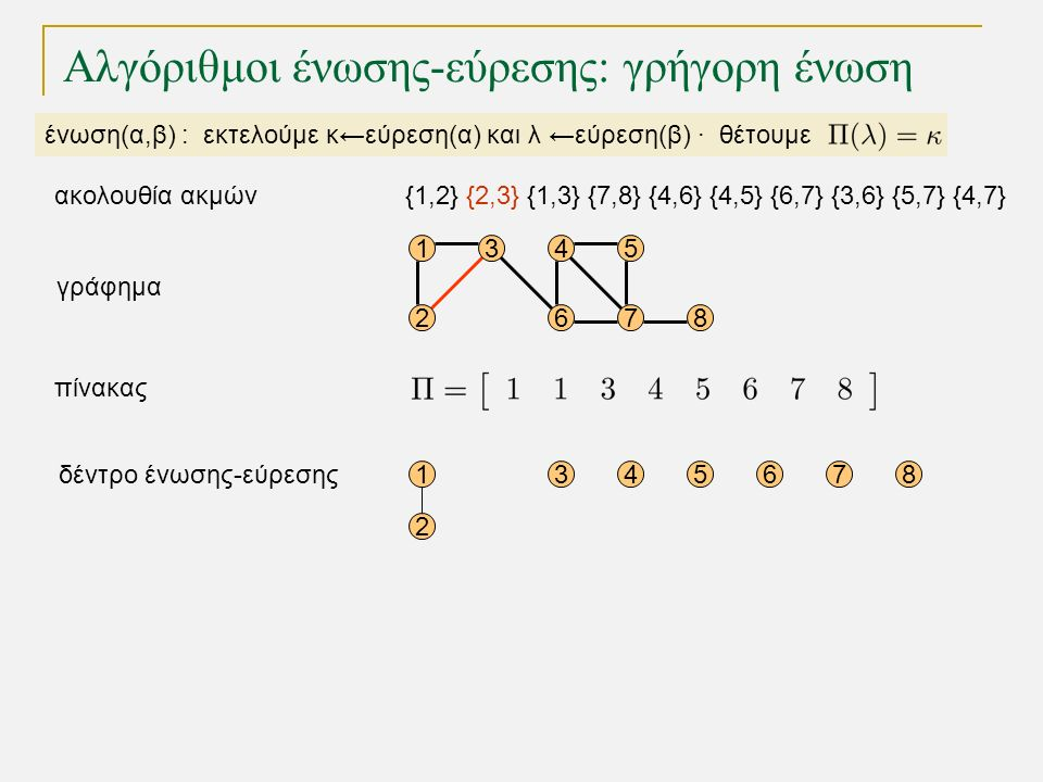 15 68 1 2 345678 4 72 3 γράφημα δέντρο ένωσης-εύρεσης πίνακας Αλγόριθμοι ένωσης-εύρεσης: γρήγορη ένωση ένωση(α,β) : εκτελούμε κ←εύρεση(α) και λ ←εύρεση(β) · θέτουμε {1,2} {2,3} {1,3} {7,8} {4,6} {4,5} {6,7} {3,6} {5,7} {4,7}ακολουθία ακμών