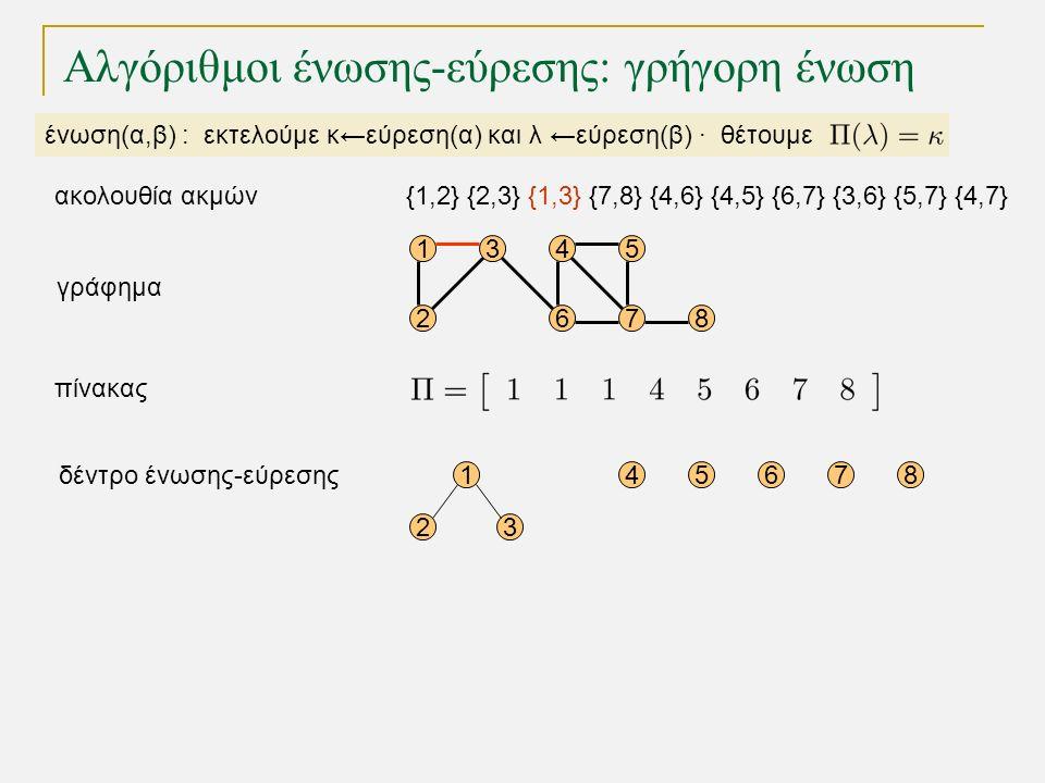 15 68 1 23 45678 4 72 3 γράφημα δέντρο ένωσης-εύρεσης πίνακας Αλγόριθμοι ένωσης-εύρεσης: γρήγορη ένωση ένωση(α,β) : εκτελούμε κ←εύρεση(α) και λ ←εύρεση(β) · θέτουμε {1,2} {2,3} {1,3} {7,8} {4,6} {4,5} {6,7} {3,6} {5,7} {4,7}ακολουθία ακμών