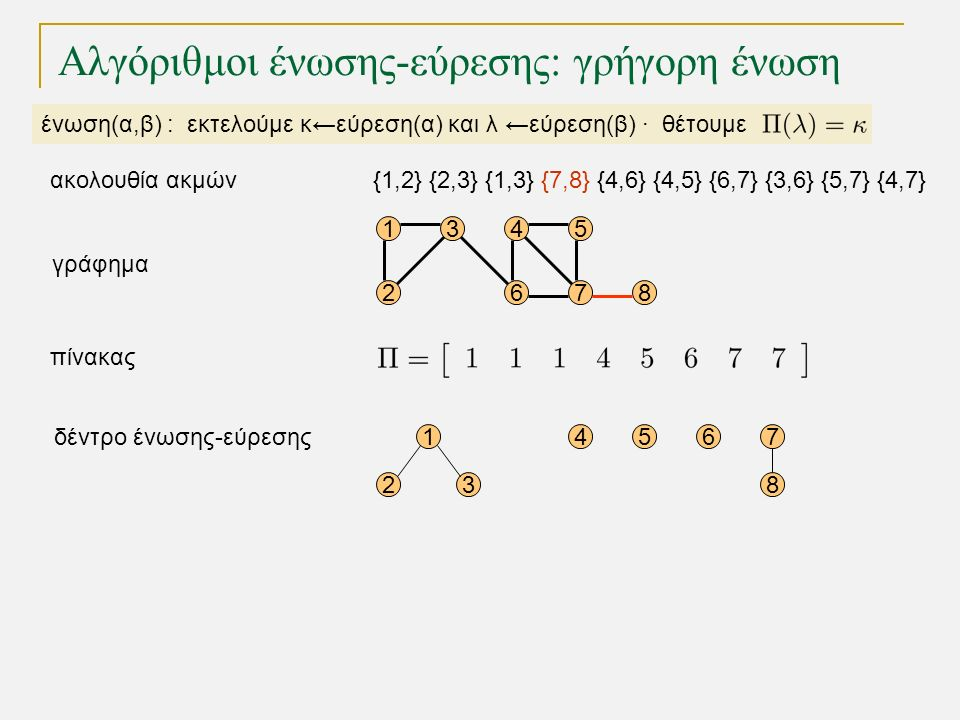 15 68 1 23 4567 8 4 72 3 γράφημα δέντρο ένωσης-εύρεσης πίνακας Αλγόριθμοι ένωσης-εύρεσης: γρήγορη ένωση ένωση(α,β) : εκτελούμε κ←εύρεση(α) και λ ←εύρεση(β) · θέτουμε {1,2} {2,3} {1,3} {7,8} {4,6} {4,5} {6,7} {3,6} {5,7} {4,7}ακολουθία ακμών