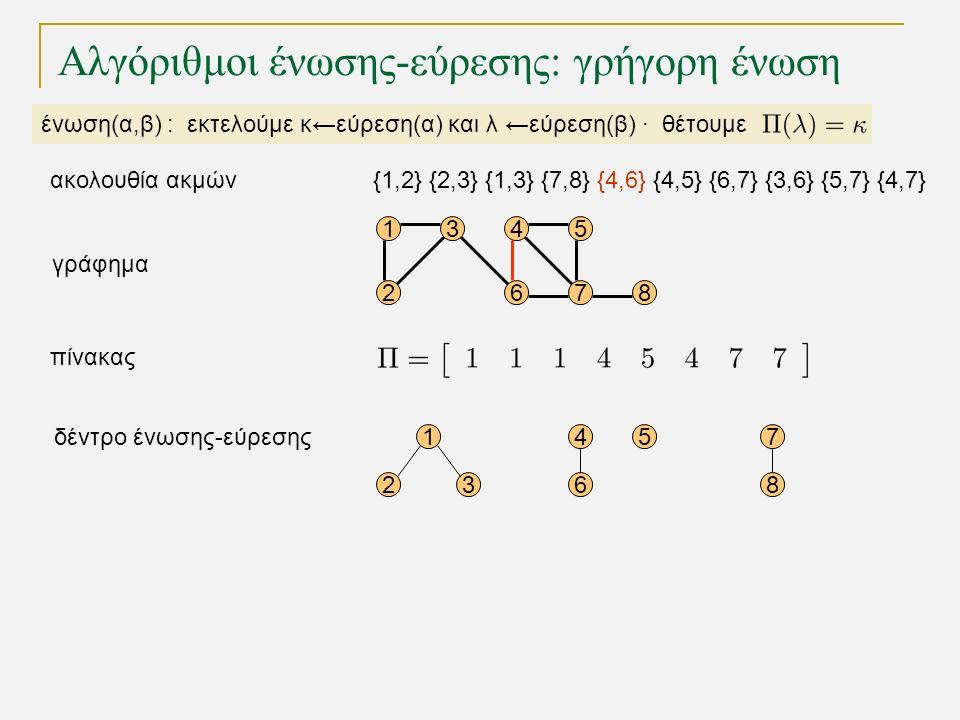15 68 1 23 45 6 7 8 4 72 3 γράφημα δέντρο ένωσης-εύρεσης πίνακας Αλγόριθμοι ένωσης-εύρεσης: γρήγορη ένωση ένωση(α,β) : εκτελούμε κ←εύρεση(α) και λ ←εύρεση(β) · θέτουμε {1,2} {2,3} {1,3} {7,8} {4,6} {4,5} {6,7} {3,6} {5,7} {4,7}ακολουθία ακμών