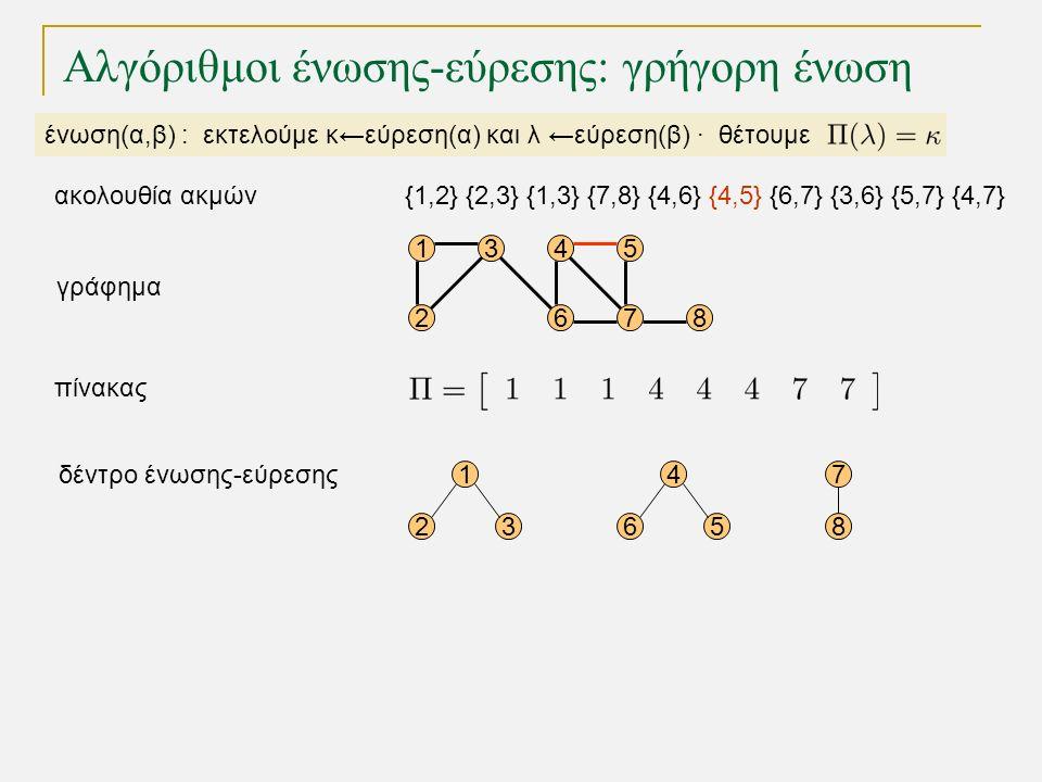 15 68 1 23 4 56 7 8 4 72 3 γράφημα δέντρο ένωσης-εύρεσης πίνακας Αλγόριθμοι ένωσης-εύρεσης: γρήγορη ένωση ένωση(α,β) : εκτελούμε κ←εύρεση(α) και λ ←εύρεση(β) · θέτουμε {1,2} {2,3} {1,3} {7,8} {4,6} {4,5} {6,7} {3,6} {5,7} {4,7}ακολουθία ακμών