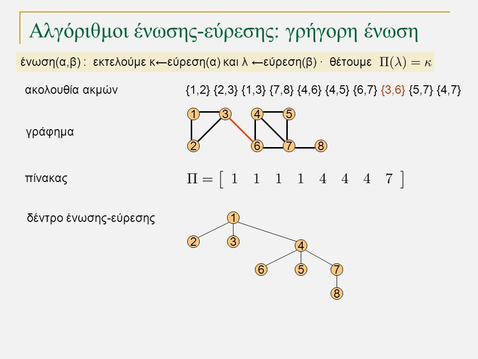 15 68 1 23 4 567 8 4 72 3 γράφημα δέντρο ένωσης-εύρεσης πίνακας Αλγόριθμοι ένωσης-εύρεσης: γρήγορη ένωση ένωση(α,β) : εκτελούμε κ←εύρεση(α) και λ ←εύρεση(β) · θέτουμε {1,2} {2,3} {1,3} {7,8} {4,6} {4,5} {6,7} {3,6} {5,7} {4,7}ακολουθία ακμών