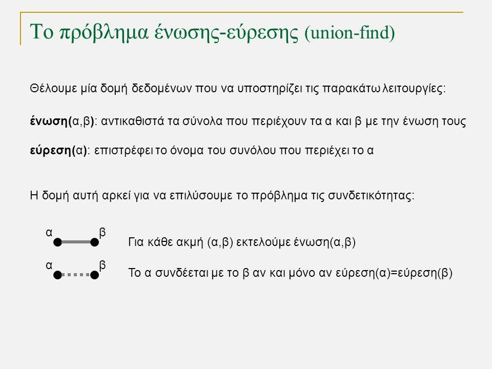 Θέλουμε μία δομή δεδομένων που να υποστηρίζει τις παρακάτω λειτουργίες: ένωση(α,β): αντικαθιστά τα σύνολα που περιέχουν τα α και β με την ένωση τους εύρεση(α): επιστρέφει το όνομα του συνόλου που περιέχει το α αβ Για κάθε ακμή (α,β) εκτελούμε ένωση(α,β) Το πρόβλημα ένωσης-εύρεσης (union-find) Η δομή αυτή αρκεί για να επιλύσουμε το πρόβλημα τις συνδετικότητας: αβ Το α συνδέεται με το β αν και μόνο αν εύρεση(α)=εύρεση(β)