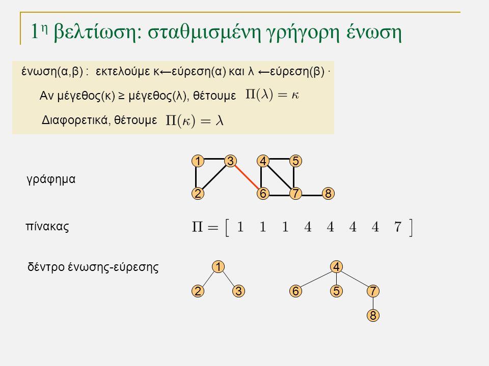 1 η βελτίωση: σταθμισμένη γρήγορη ένωση ένωση(α,β) : εκτελούμε κ←εύρεση(α) και λ ←εύρεση(β) · Αν μέγεθος(κ) ≥ μέγεθος(λ), θέτουμε Διαφορετικά, θέτουμε 15 68 1 23 4 567 8 4 72 3 γράφημα δέντρο ένωσης-εύρεσης πίνακας