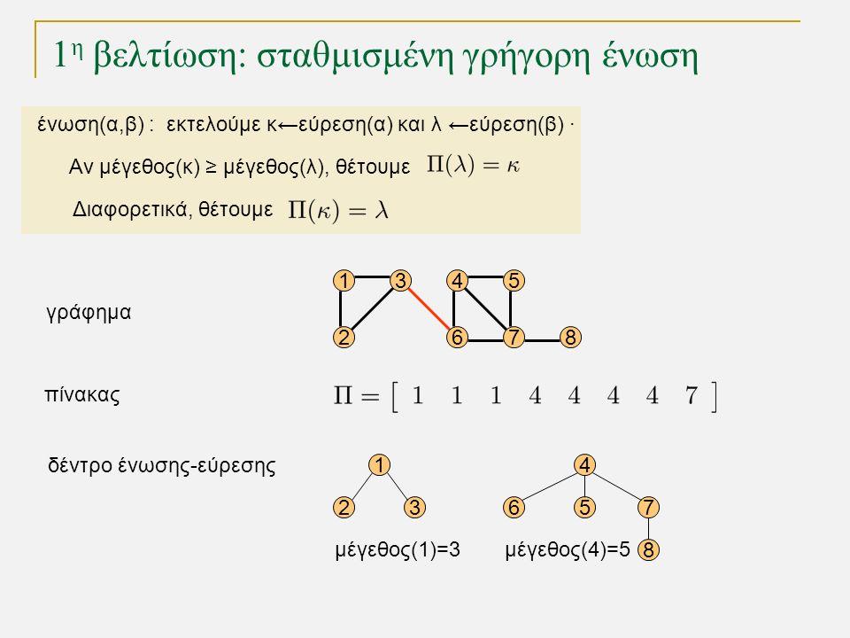 1 η βελτίωση: σταθμισμένη γρήγορη ένωση 15 68 1 23 4 567 8 4 72 3 γράφημα δέντρο ένωσης-εύρεσης πίνακας μέγεθος(1)=3μέγεθος(4)=5 ένωση(α,β) : εκτελούμε κ←εύρεση(α) και λ ←εύρεση(β) · Αν μέγεθος(κ) ≥ μέγεθος(λ), θέτουμε Διαφορετικά, θέτουμε