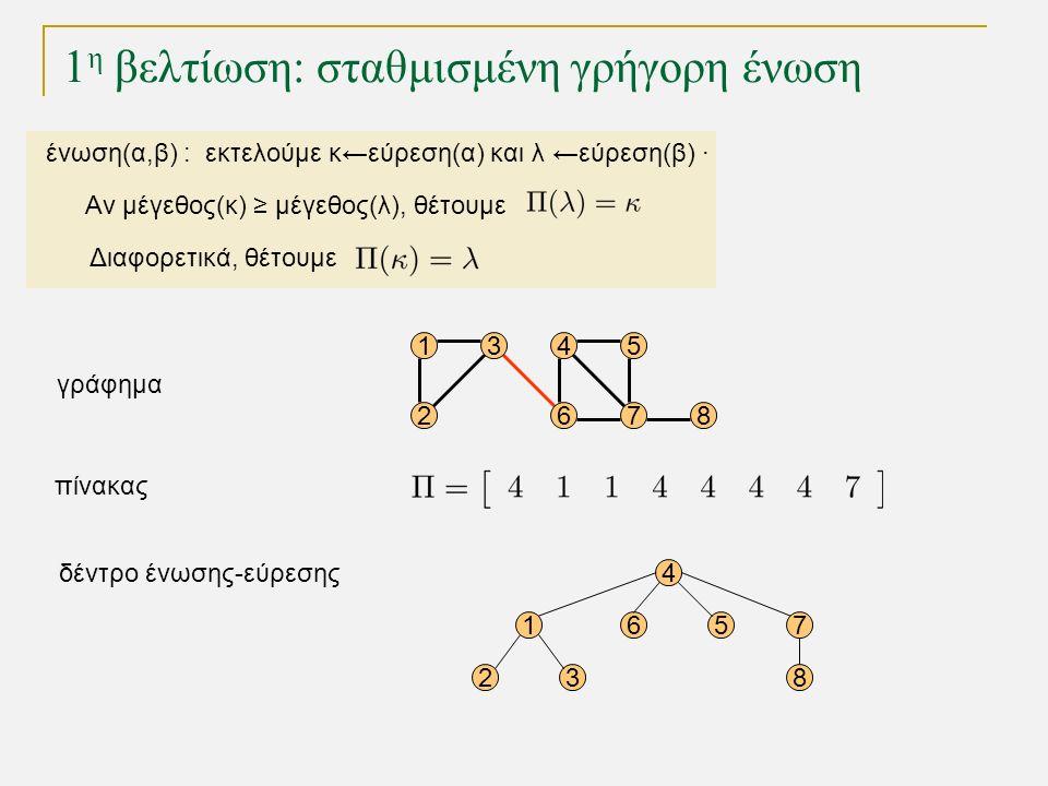 1 η βελτίωση: σταθμισμένη γρήγορη ένωση 15 68 1 23 4 567 8 4 72 3 γράφημα δέντρο ένωσης-εύρεσης πίνακας ένωση(α,β) : εκτελούμε κ←εύρεση(α) και λ ←εύρεση(β) · Αν μέγεθος(κ) ≥ μέγεθος(λ), θέτουμε Διαφορετικά, θέτουμε