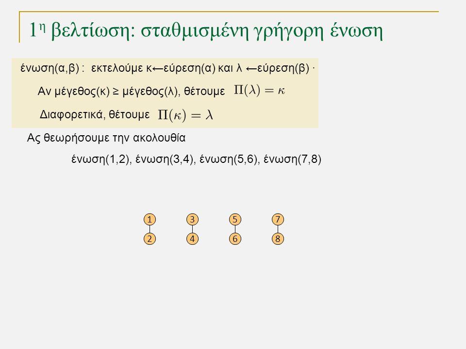 1 η βελτίωση: σταθμισμένη γρήγορη ένωση Ας θεωρήσουμε την ακολουθία ένωση(1,2), ένωση(3,4), ένωση(5,6), ένωση(7,8) 1 2 3 4 5 6 7 8 ένωση(α,β) : εκτελούμε κ←εύρεση(α) και λ ←εύρεση(β) · Αν μέγεθος(κ) ≥ μέγεθος(λ), θέτουμε Διαφορετικά, θέτουμε