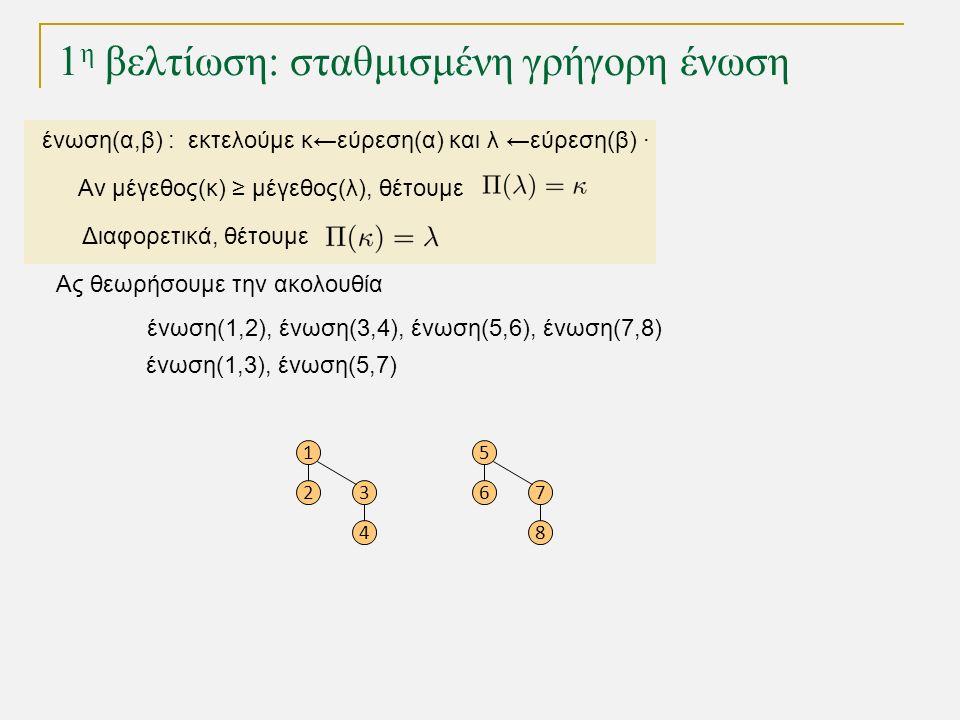 1 η βελτίωση: σταθμισμένη γρήγορη ένωση Ας θεωρήσουμε την ακολουθία ένωση(1,2), ένωση(3,4), ένωση(5,6), ένωση(7,8) 1 23 4 5 67 8 ένωση(1,3), ένωση(5,7) ένωση(α,β) : εκτελούμε κ←εύρεση(α) και λ ←εύρεση(β) · Αν μέγεθος(κ) ≥ μέγεθος(λ), θέτουμε Διαφορετικά, θέτουμε