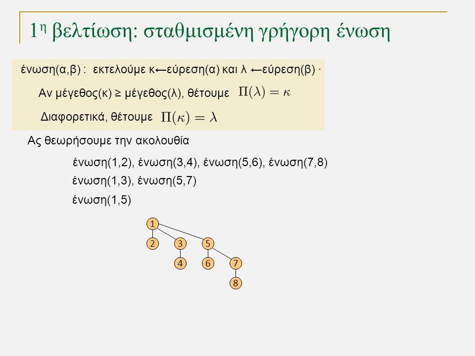 1 η βελτίωση: σταθμισμένη γρήγορη ένωση Ας θεωρήσουμε την ακολουθία ένωση(1,2), ένωση(3,4), ένωση(5,6), ένωση(7,8) 1 23 4 5 67 8 ένωση(1,3), ένωση(5,7) ένωση(1,5) ένωση(α,β) : εκτελούμε κ←εύρεση(α) και λ ←εύρεση(β) · Αν μέγεθος(κ) ≥ μέγεθος(λ), θέτουμε Διαφορετικά, θέτουμε
