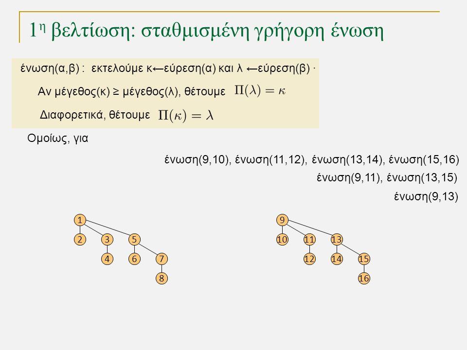 1 η βελτίωση: σταθμισμένη γρήγορη ένωση Ομοίως, για ένωση(9,10), ένωση(11,12), ένωση(13,14), ένωση(15,16) 1 23 4 5 67 8 ένωση(9,11), ένωση(13,15) ένωση(9,13) 9 1011 12 13 1415 16 ένωση(α,β) : εκτελούμε κ←εύρεση(α) και λ ←εύρεση(β) · Αν μέγεθος(κ) ≥ μέγεθος(λ), θέτουμε Διαφορετικά, θέτουμε