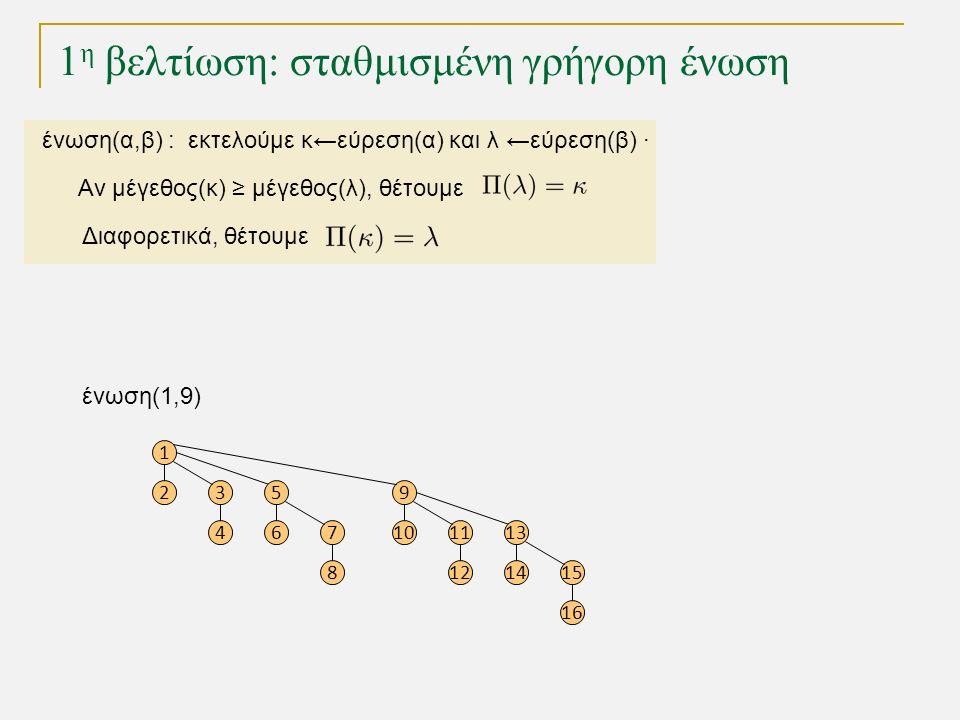 1 η βελτίωση: σταθμισμένη γρήγορη ένωση ένωση(1,9) 1 23 4 5 67 8 9 1011 12 13 1415 16 ένωση(α,β) : εκτελούμε κ←εύρεση(α) και λ ←εύρεση(β) · Αν μέγεθος(κ) ≥ μέγεθος(λ), θέτουμε Διαφορετικά, θέτουμε