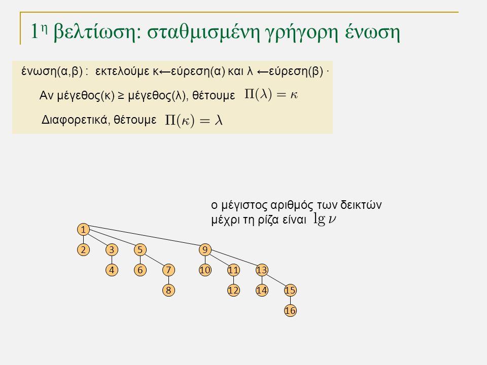 1 η βελτίωση: σταθμισμένη γρήγορη ένωση 1 23 4 5 67 8 9 1011 12 13 1415 16 ο μέγιστος αριθμός των δεικτών μέχρι τη ρίζα είναι ένωση(α,β) : εκτελούμε κ←εύρεση(α) και λ ←εύρεση(β) · Αν μέγεθος(κ) ≥ μέγεθος(λ), θέτουμε Διαφορετικά, θέτουμε