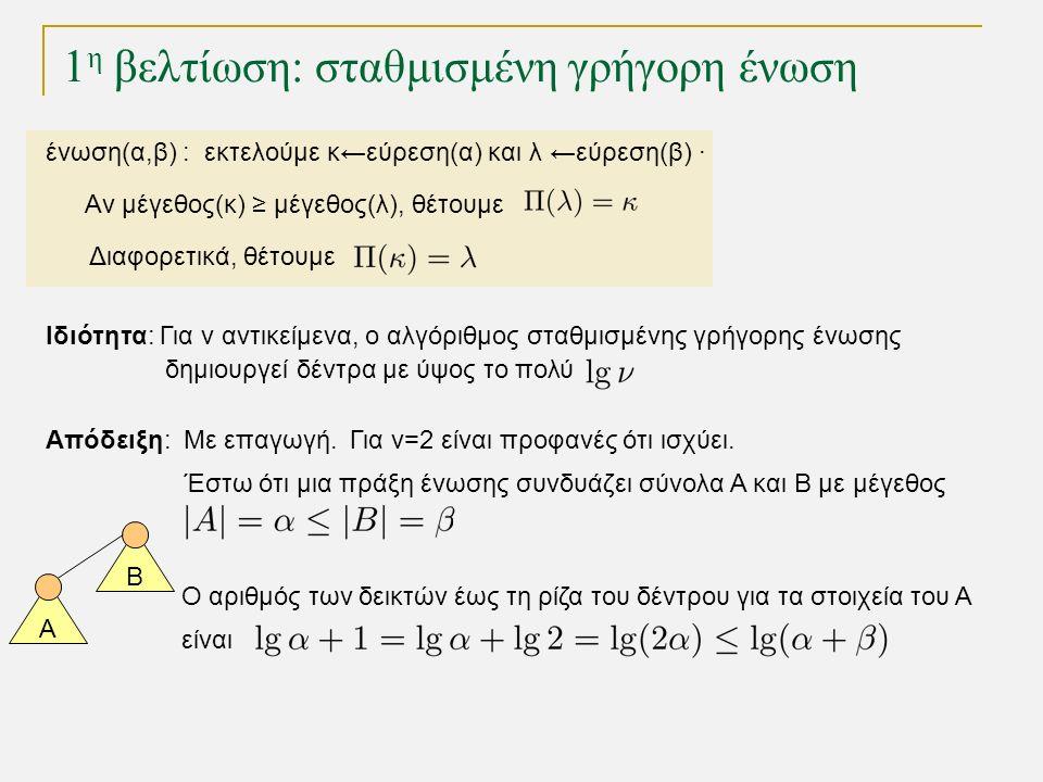 1 η βελτίωση: σταθμισμένη γρήγορη ένωση Ιδιότητα: Για ν αντικείμενα, ο αλγόριθμος σταθμισμένης γρήγορης ένωσης δημιουργεί δέντρα με ύψος το πολύ Απόδειξη:Με επαγωγή.Για v=2 είναι προφανές ότι ισχύει.