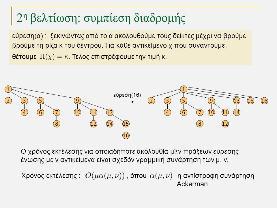 1 23 4 5 67 8 9 1011 12 13 1415 16 2 η βελτίωση: συμπίεση διαδρομής 1 23 4 5 67 8 9 1011 12 13 14 1516 εύρεση(16) Ο χρόνος εκτέλεσης για οποιαδήποτε ακολουθία μ≥ν πράξεων εύρεσης- ένωσης με ν αντικείμενα είναι σχεδόν γραμμική συνάρτηση των μ, v.