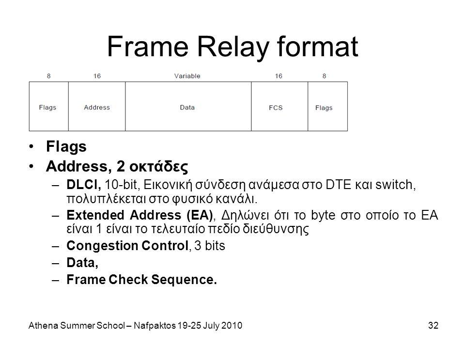 Athena Summer School – Nafpaktos 19-25 July 201032 Frame Relay format Flags Address, 2 οκτάδες –DLCI, 10-bit, Εικονική σύνδεση ανάμεσα στο DTE και switch, πολυπλέκεται στο φυσικό κανάλι.