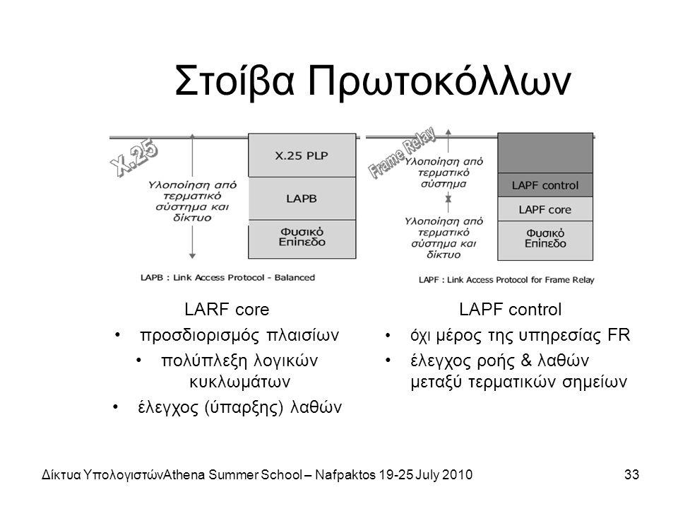 Δίκτυα ΥπολογιστώνAthena Summer School – Nafpaktos 19-25 July 201033 Στοίβα Πρωτοκόλλων LARF core προσδιορισμός πλαισίων πολύπλεξη λογικών κυκλωμάτων έλεγχος (ύπαρξης) λαθών LAPF control όχι μέρος της υπηρεσίας FR έλεγχος ροής & λαθών μεταξύ τερματικών σημείων