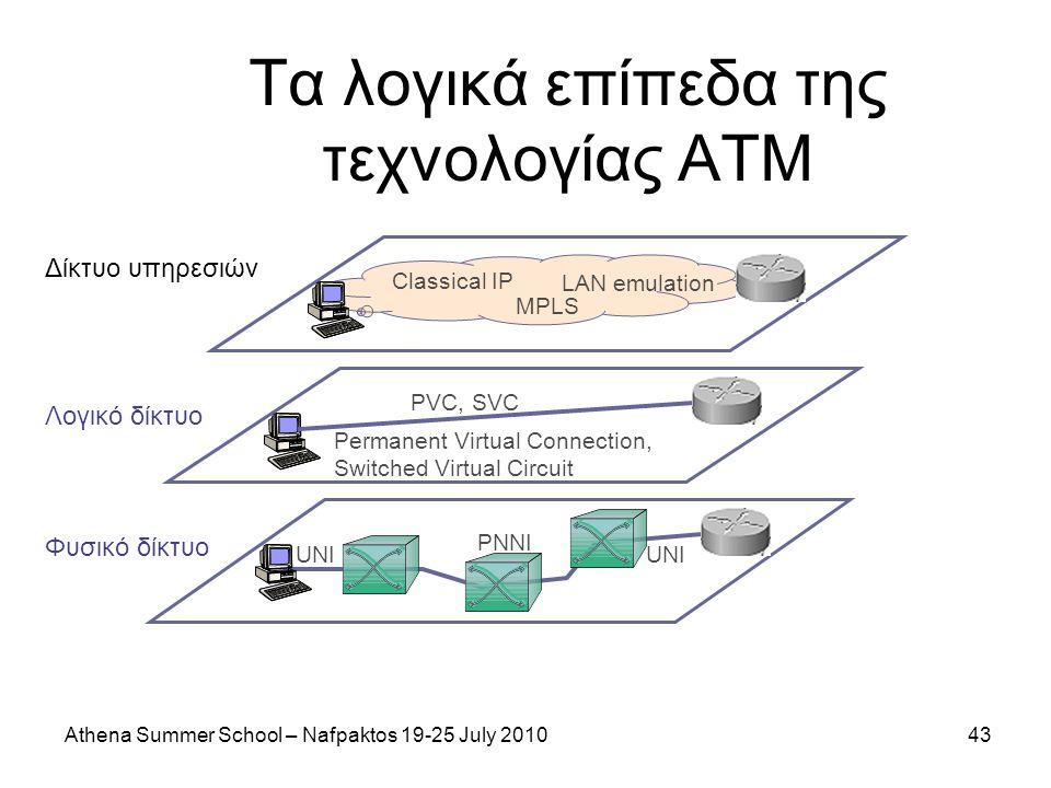 Athena Summer School – Nafpaktos 19-25 July 201043 Τα λογικά επίπεδα της τεχνολογίας ATM Δίκτυο υπηρεσιών Classical IP LAN emulation MPLS PVC, SVC UNI PNNI UNI Λογικό δίκτυο Φυσικό δίκτυο Permanent Virtual Connection, Switched Virtual Circuit