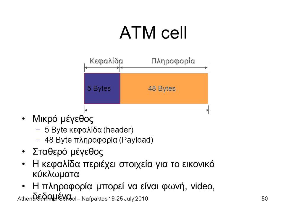 Athena Summer School – Nafpaktos 19-25 July 201050 ΑΤΜ cell Μικρό μέγεθος – 5 Byte κεφαλίδα (header) – 48 Byte πληροφορία (Payload) Σταθερό μέγεθος Η κεφαλίδα περιέχει στοιχεία για το εικονικό κύκλωματα Η πληροφορία μπορεί να είναι φωνή, video, δεδομένα 5 Bytes 48 Bytes ΚεφαλίδαΠληροφορία