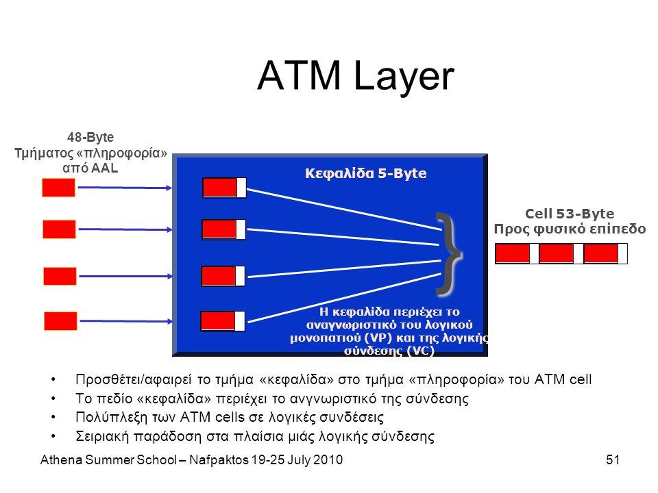 Athena Summer School – Nafpaktos 19-25 July 201051 ATM Layer } 48-Byte Τμήματος «πληροφορία» από AAL Κεφαλίδα 5-Byte Η κεφαλίδα περιέχει το αναγνωριστικό του λογικού μονοπατιού (VP) και της λογικής σύνδεσης (VC) Cell 53-Byte Προς φυσικό επίπεδο Προσθέτει/αφαιρεί το τμήμα «κεφαλίδα» στο τμήμα «πληροφορία» του ΑΤΜ cell Το πεδίο «κεφαλίδα» περιέχει το ανγνωριστικό της σύνδεσης Πολύπλεξη των ATM cells σε λογικές συνδέσεις Σειριακή παράδοση στα πλαίσια μιάς λογικής σύνδεσης