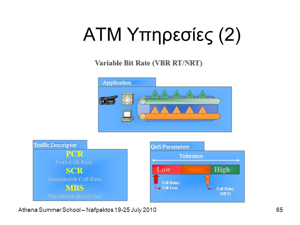 Athena Summer School – Nafpaktos 19-25 July 201065 ΑΤΜ Υπηρεσίες (2) Variable Bit Rate (VBR RT/NRT) Application Traffic Descriptor PCR Peak Cell Rate SCR Sustainable Cell Rate MBS Maximum Burst Size QoS Parameters LowHigh Tolerance Cell Delay Cell Loss Cell Delay (NRT)