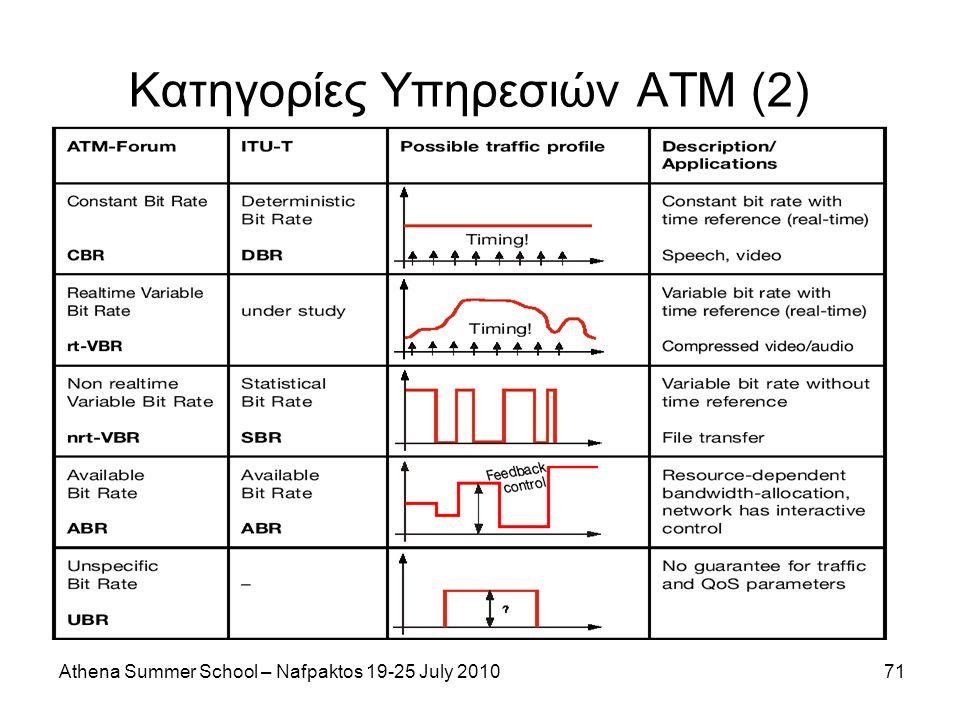 Athena Summer School – Nafpaktos 19-25 July 201071 Κατηγορίες Υπηρεσιών ΑΤΜ (2)