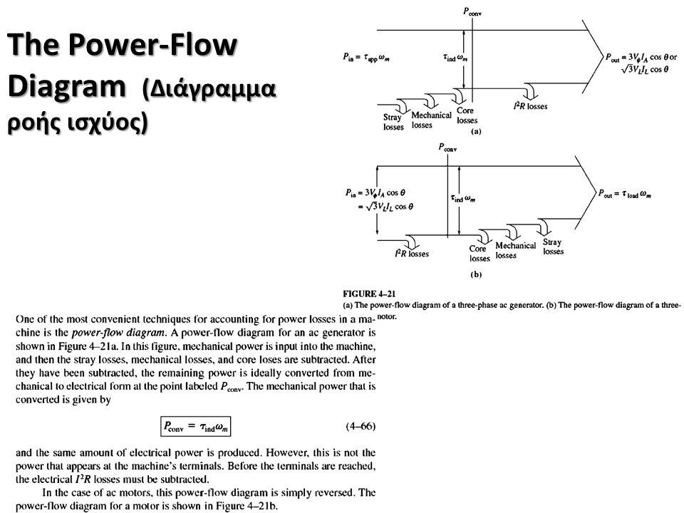 The Power-Flow Diagram (Διάγραμμα ροής ισχύος)