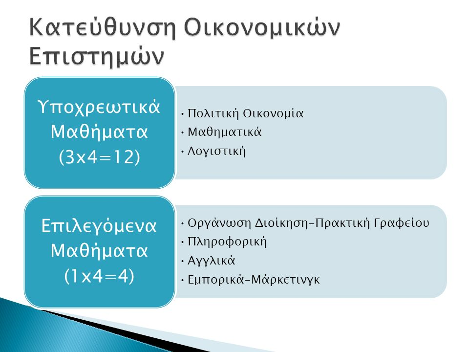Πολιτική Οικονομία Μαθηματικά Λογιστική Υποχρεωτικά Μαθήματα (3x4=12) Οργάνωση Διοίκηση-Πρακτική Γραφείου Πληροφορική Αγγλικά Εμπορικά-Μάρκετινγκ Επιλεγόμενα Μαθήματα (1x4=4)