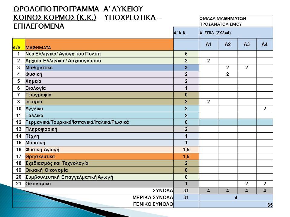 ΟΜΑΔΑ ΜΑΘΗΜΑΤΩΝ ΠΡΟΣΑΝΑΤΟΛΙΣΜΟΥ Α Κ.Κ.A ΕΠΙΛ.(2Χ2=4) Α/ΑΜΑΘΗΜΑΤΑ Α1Α2Α3Α4 1Νέα Ελληνικά/ Αγωγή του Πολίτη5 2Αρχαία Ελληνικά / Αρχαιογνωσία22 3Μαθηματικά3 22 4Φυσική2 2 5Χημεία2 6Βιολογία1 7Γεωγραφία0 8Ιστορία22 10Αγγλικά2 2 11Γαλλικά2 12Γερμανικά/Τουρκικά/Ισπανικά/Ιταλικά/Ρωσικά0 13Πληροφορική2 14Τέχνη1 15Μουσική1 16Φυσική Αγωγή1,5 17Θρησκευτικά1,5 18Σχεδιασμός και Τεχνολογία2 19Οικιακή Οικονομία0 20Συμβουλευτική Επαγγελματική Αγωγή0 21Οικονομικά1 22 ΣΥΝΟΛΑ314444 ΜΕΡΙΚΑ ΣΥΝΟΛΑ314 ΓΕΝΙΚΟ ΣΥΝΟΛΟ 35 ΩΡΟΛΟΓΙΟ ΠΡΟΓΡΑΜΜΑ Α ΛΥΚΕΙΟΥ ΚΟΙΝΟΣ ΚΟΡΜΟΣ (Κ.Κ.) - ΥΠΟΧΡΕΩΤΙΚΑ - ΕΠΙΛΕΓΟΜΕΝΑ